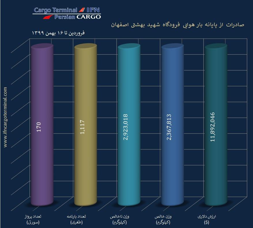 گزارش میزان صادرات شرکت پرشین کارگو از پایانه بار فرودگاه اصفهان در سال 99